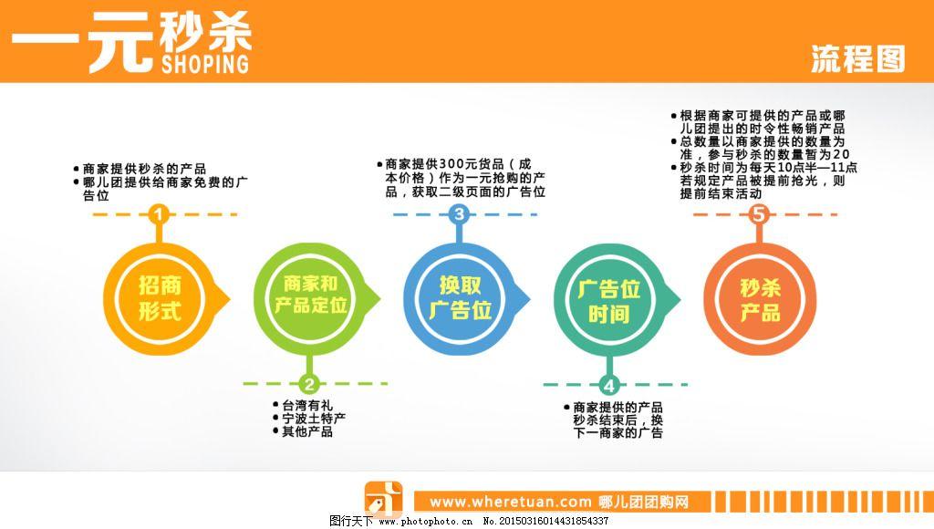 流程图设计免费下载 ppt 彩色 分类图 幻灯片 黄色 流程图 圆形 流程