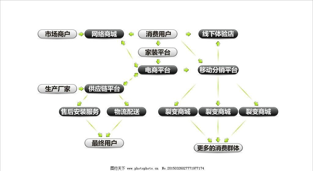 电商平台流程图图片